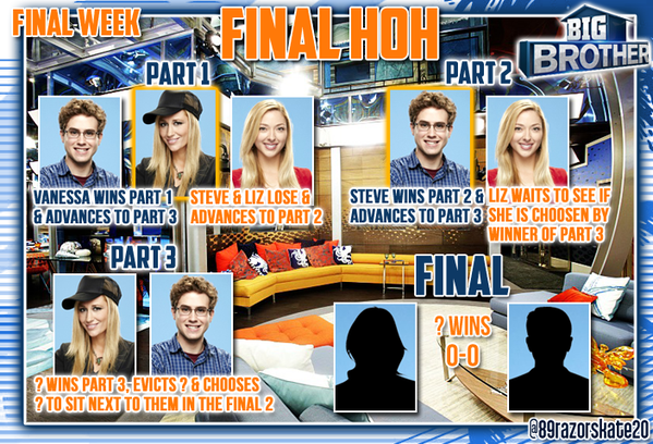 Big Brother 17 House Stats